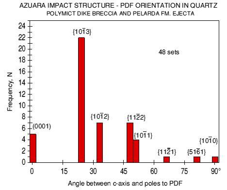 pdfs histogram Azuara impact