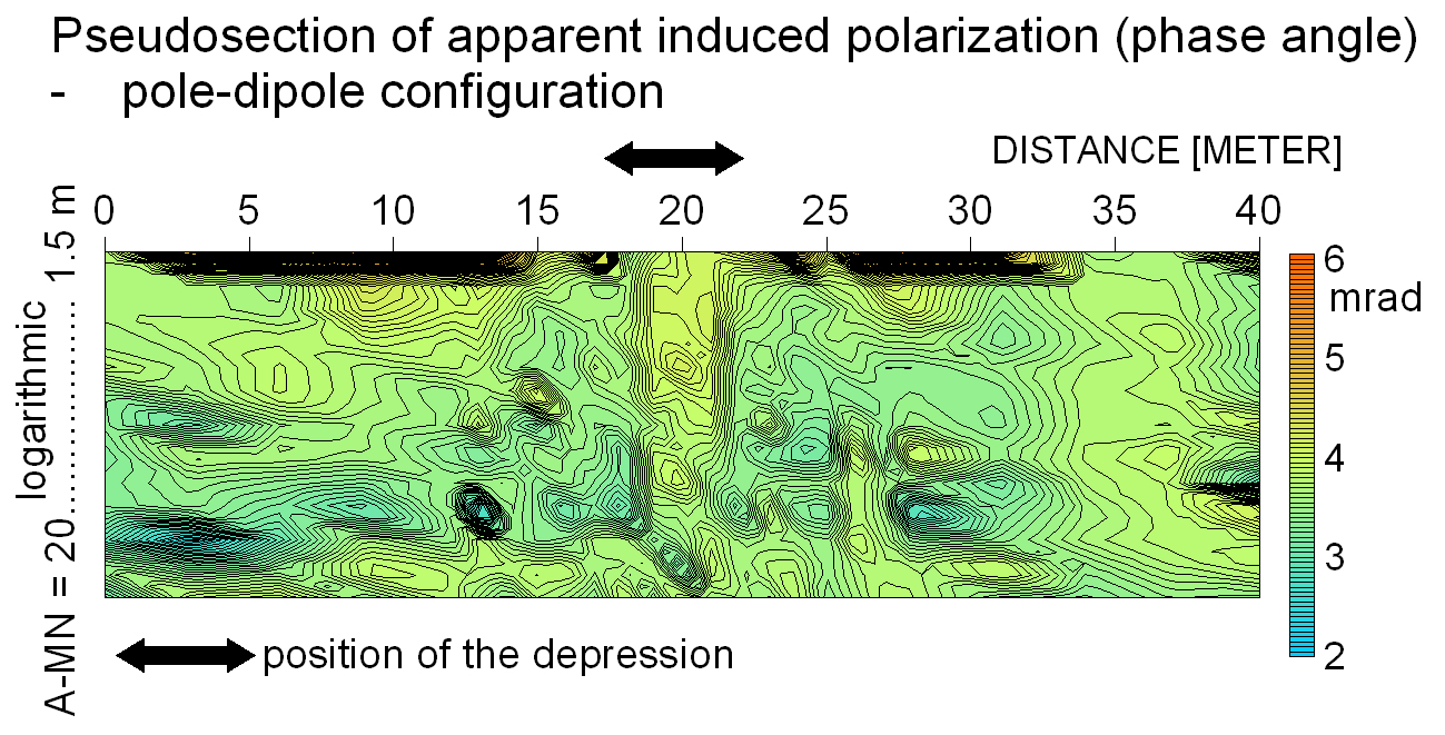 Pseudosektion induzierte Polarisation Profil electrical imaging über aktiver Absenkung, Impakt-Bodenverflüssigung
