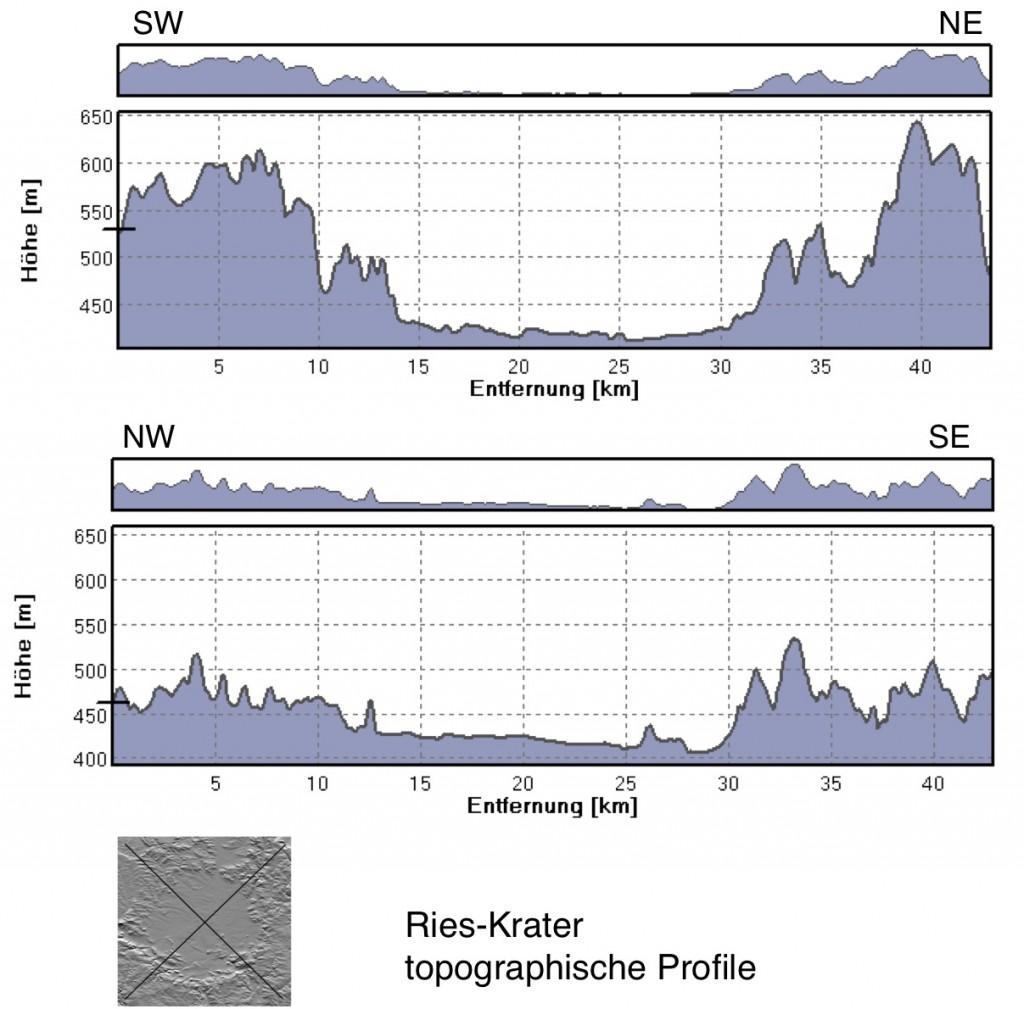 diametrale Höhenprofile durch den Ries-Krater