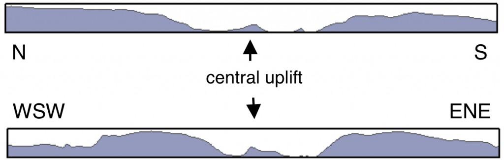 Geländeschnitte Krater Steinheim