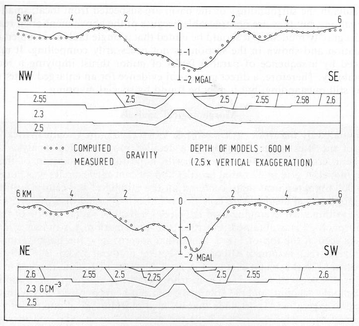 Steinheimer Becken Dichte Modelle Gravimetrie