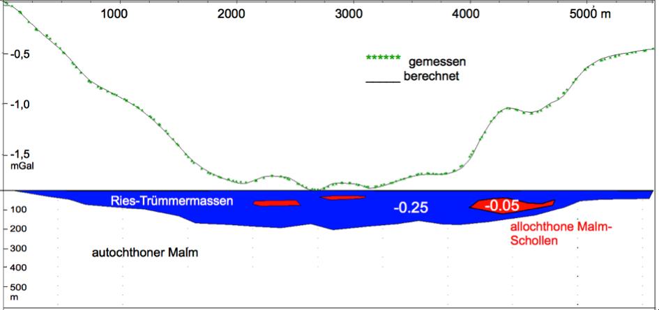 Gravimetrie Ries Bissingen Schwere-Modell alternativ