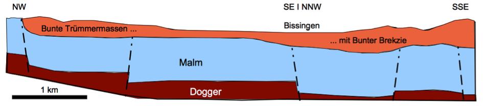 geologischer Profilschnitt Blatt Bissingen Ries